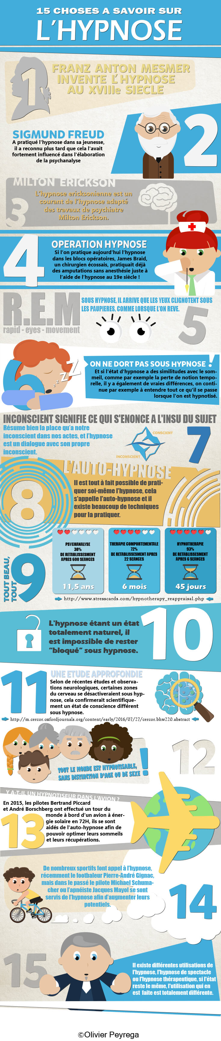 Infographie hypnose