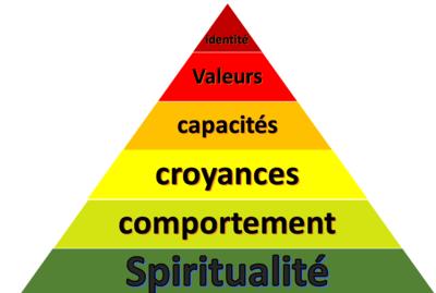 pyramide de dilts